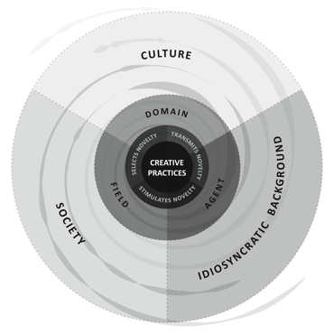 Figure 1. A Systems View of Creative Practices (Kerrigan, 2015)