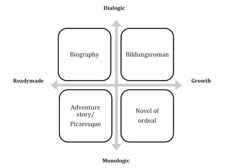 Figure 1: A typology of genres. Adapted from Huisman and Moenandar, 2015, p. 108.